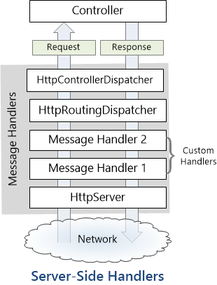 Message Handler